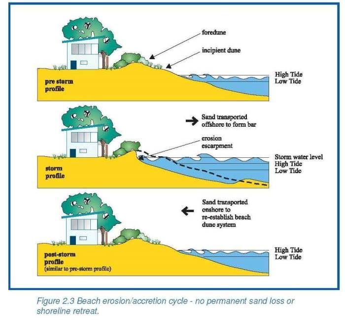 Sand Erosion Diagram Wiring Diagram