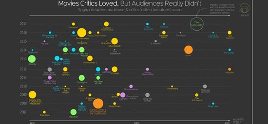 Information is Beautiful: Movie Critics vs Audiences