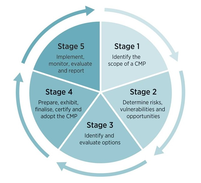 CMP-5-stage-process.jpg